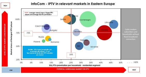 InfoCom – IPTV in relevant markets in Eastern Europe