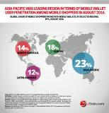 yStats.com report tells of growth of mobile wallets
