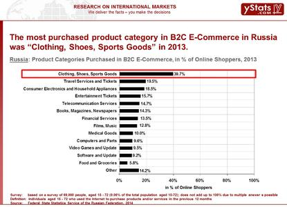 Product Categories Purchased in B2C E-Commerce, in % of Online Shoppers, 2013