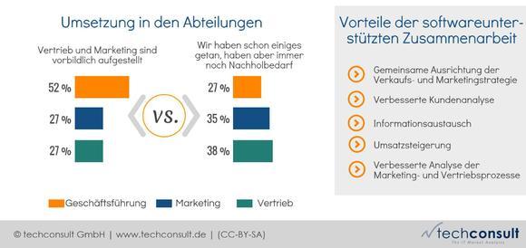 Marketing- und Vertriebsabteilungen sehen mehrheitlich noch Nachholbedarf in ihren Prozessen. Die Geschäftsführung und das Management sind dagegen zumeist der Ansicht, dass Vertrieb und Marketing schon vorbildlich aufgestellt sind
