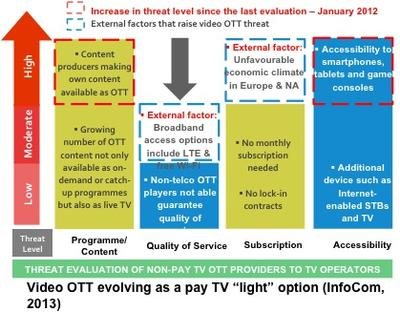 InfoCom highlights how Video OTT potential actually outweighs threat.