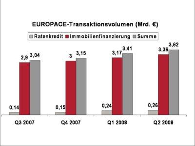 EUROPACE-Transaktionsvolumen Mrd. Euro