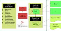Mit dem prisma smartCube lassen sich ohne spezifisches Business-Intelligence-Know-how dynamische Auswertungen für Finanzbuchhaltung und Controlling sowie auch für Einkauf und Vertrieb erstellen