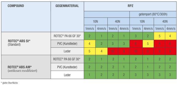 ABS-COMPOUNDS Knarzrisiko vor und nach thermischer Vorbehandlung bei ABS Compounds und Einfluss der Antiknarzmodifizierung