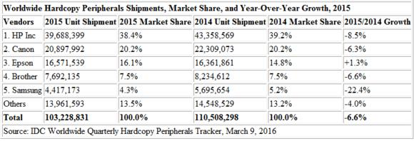 Worldwide Hardcopy Peripherals Shipments, Market Share, and Year-Over-Year Growth, 2015