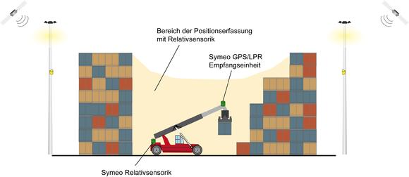 In storage areas such as narrow alleyways where no visual contact with LPR transponders or GPS satellites is possible, an absolute position value is calculated for the respective vehicle with the help of a combined LPR/GPS station