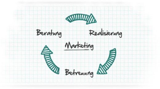 Marketingkreislauf