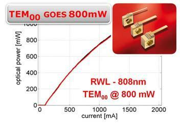 Focus on Power: TEM00 goes 800mW