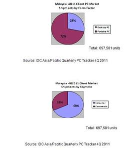 Source: IDC Asia/Pacific Quarterly PC Tracker 4Q 2011