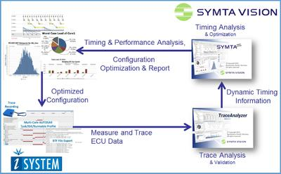 Symtavision collaboration with iSYSTEM delivers improved tool integration and round-trip workflow