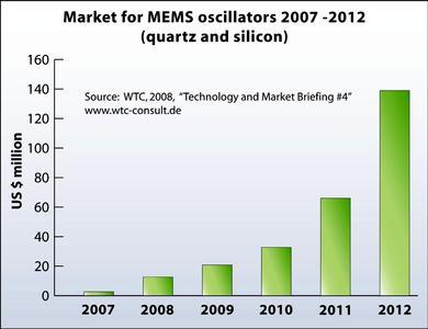 Market for MEMS oscillators 2007