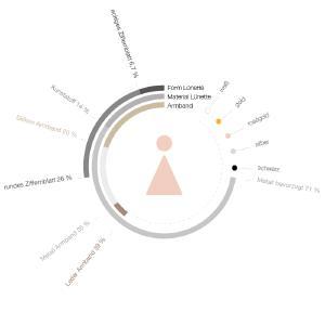 Smartwatch.de Trends Frauen