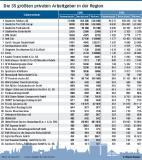 [PDF] Die 35 größten privaten Arbeitgeber in der Region