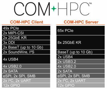 Approbation du brochage COM-HPC