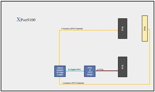 XPort9100 Block Diagram