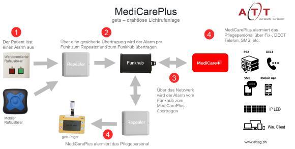 MediCarePlus: Die Lösung für Spitäler, Kliniken und Altersheim