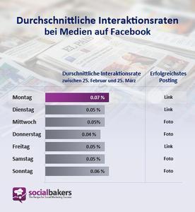 Durchschnittliche Interaktionsraten bei Medien auf Facebook