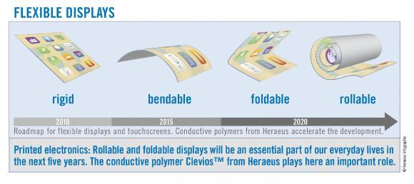 Graphic Flexible Displays (Source: Heraeus)