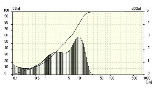Messung des Siliziums mit dem Laser Particle Sizer ANALYSETTE 22
