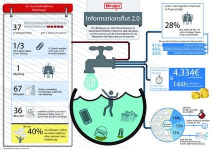 Infografik: Arbeitnehmer sind der Informationsflut oft nicht mehr gewachsen