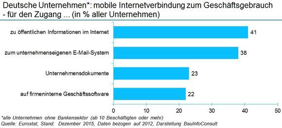 Kommunikation im Zeitalter der mobilen Internetnutzung - aufgezeigt für die Baubranche