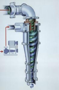Fig.2: Hydrocyclone principle