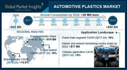 Automotive Plastics Market to surpass USD 50 billion by 2024