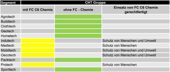 CHT FC Chemie