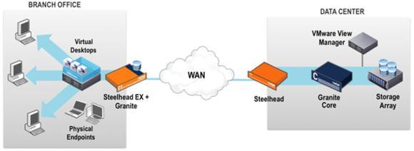 Riverbed und VMware: Gemeinsame Lösung zur Maximierung der VDI-Performance über WAN nun verfügbar