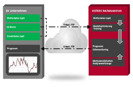 Berechnung der Prognosen im KISTERS Rechenzentrum und pünktliche Lieferung an den Kunden per FTP.