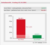 """Detailansicht der RMX Managed E-Mail Services vom 07.10.05: Zu sehen ist die Gesamtheit nach Filterung der E-Mails – 13,52 % wurden als """"Good Mails"""" weitergeleitet."""