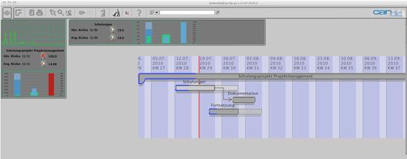 Das Dashboard von Can Do bietet alle Kerninformationen in Echtzeit