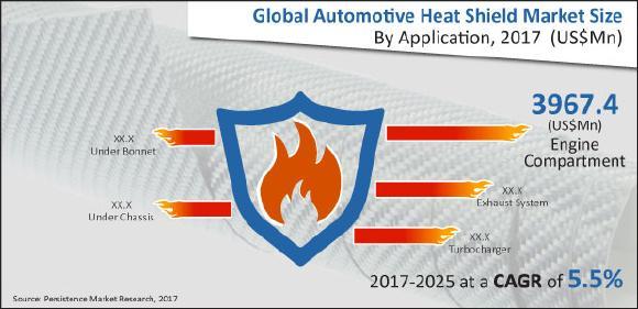 Automotive Heat Shield Market
