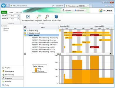 InLoox Web App Ressourcenübersicht