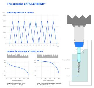The successful principle of pulse finishing machines