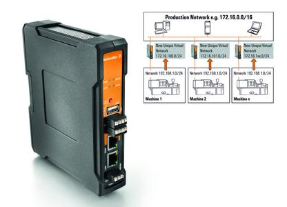 Weidmüller firewall/NAT router: Gigabit Industrial Security Router for secure communication between Ethernet networks and reduced addressing overhead. Graphic: efficient integration of identical IP subnets