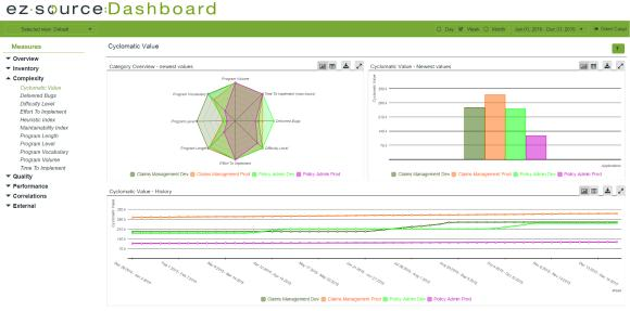EZSource:Dashboard visualizes changes to mainframe application code to help developers more easily modify applications, expose APIs and more efficiently leverage development resources. IBM plans to acquire EZSource to make it easier for developers to modernize mainframe applications in the era of digital business and hybrid cloud. Photo: EZSource