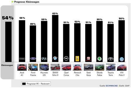In der Kleinwagenklasse liegt der Restwert bei den Gebrauchtwagen bei durchschnittlich 54% des Einkaufspreises. Quelle: Schwacke