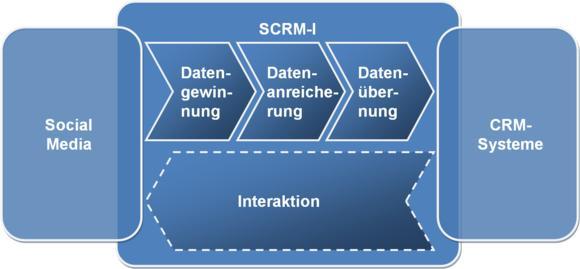 GrafiK SCRM I - Ansatz