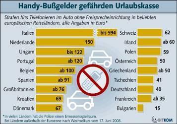 Handy am Steuer kann bis zu 594 Euro Strafe kosten