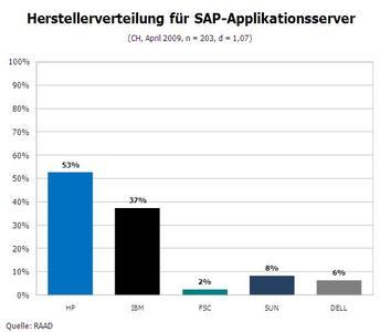 Serverhersteller - Anteile Schweiz