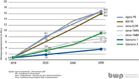 Absatzpfade von Wärmepumpen: Szenario 1 und 2 im Vergleich zu aktuellen Studien / Quelle: BWP