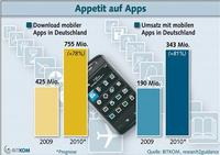 755 Millionen Downloads mobiler Apps in Deutschland