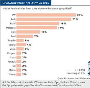 Auf der Beliebtheitsskala steht VW an erster Stelle. Die Marken Opel, Ford und Volvo konnten ihre Sympathiewerte gegenüber dem Vorjahr um zwei Prozentpunkte erhöhen. Quelle: BBE Automotive/»kfz-betrieb«