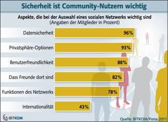 Und bedienungsfreundlichkeit sind top kriterien für soziale netzwerke