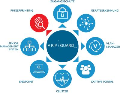 ARP-GUARD auf der it-sa 2018