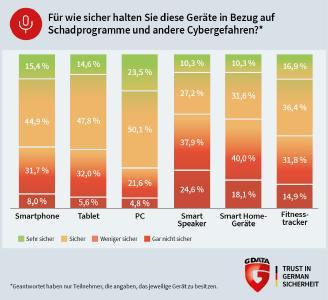 G DATA: Der PC ist für Deutsche das sicherste Gerät