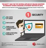 Shoppers consider security when making online payments: new yStats.com report