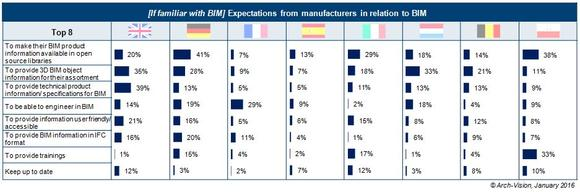 Manufacturers have to make their BIM product information available