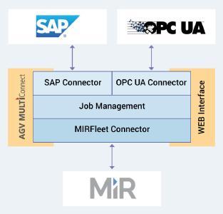 SAP sendet Lageraufgaben an MiR Transportroboter